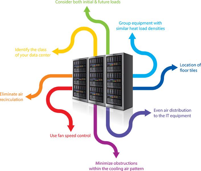 Data-Center-Best-Practices